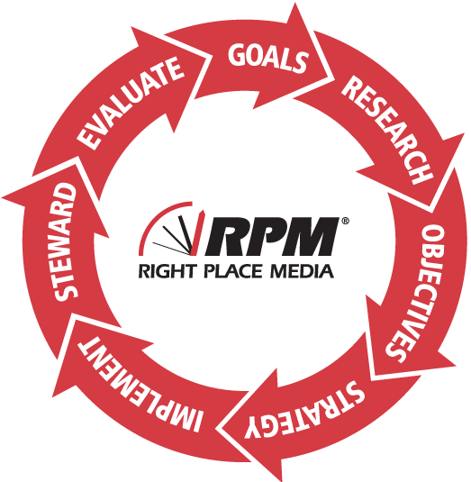RPM Strategic Marketing Process